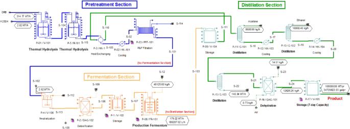 process flow diagram for continuous butanol fermentation of drb