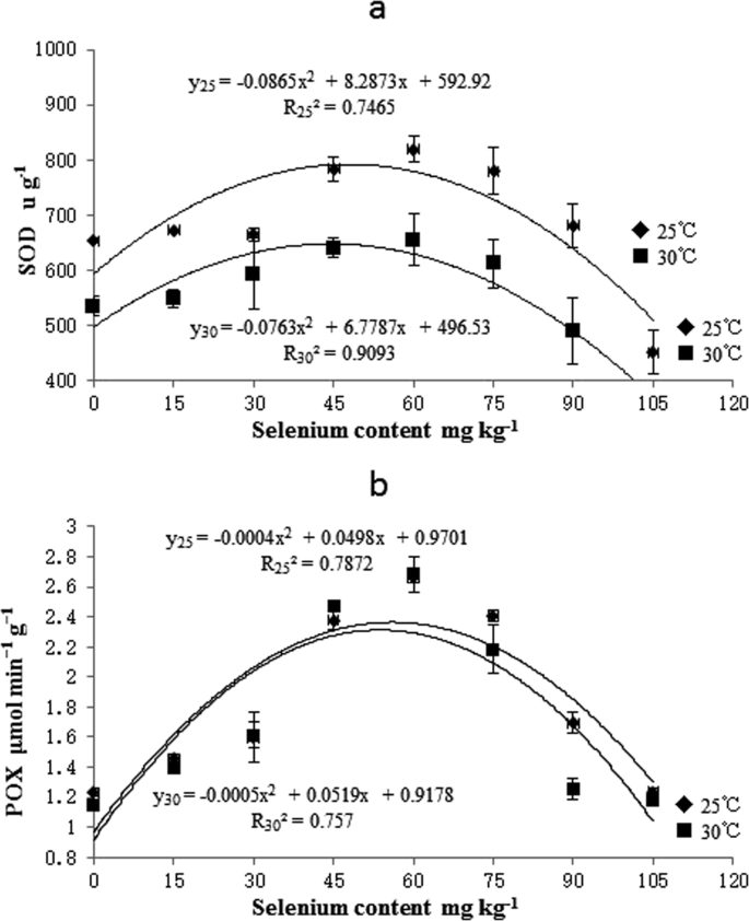 Rice seed priming with sodium selenate: Effects on germination