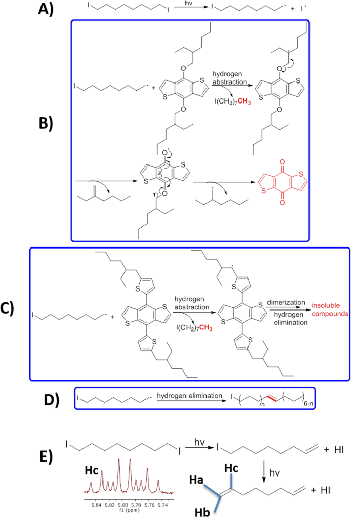 1,8-diiodooctane acts as a photo-acid in organic solar cells