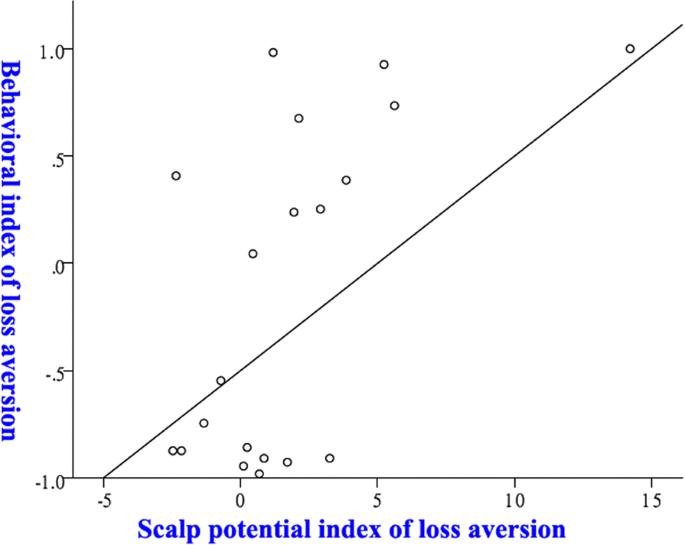 Predicting the behavioural tendency of loss aversion