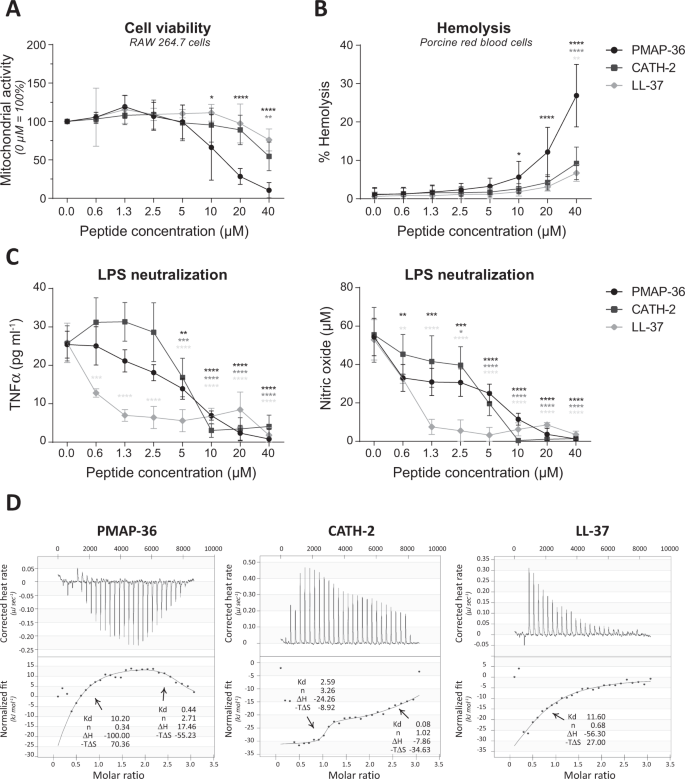 Cathelicidins PMAP-36, LL-37 and CATH-2 are similar peptides with