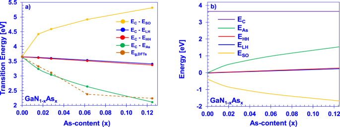 Band Anti-Crossing Model in Dilute-As GaNAs Alloys