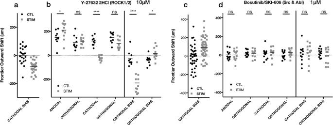 Electrotaxis of Glioblastoma and Medulloblastoma Spheroidal