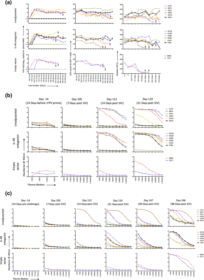 Mucosal and systemic SIV-specific cytotoxic CD4 + T cell