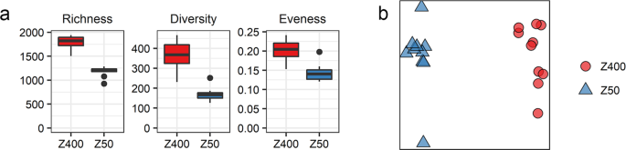 Thickness determines microbial community structure and