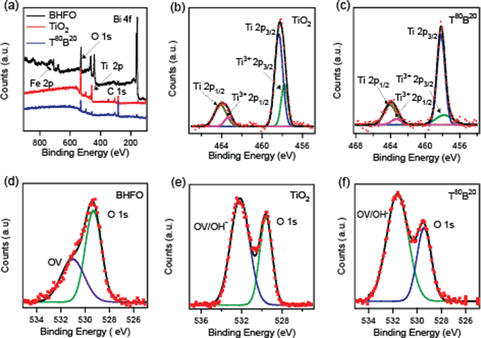 Bi 0 9 Ho 0 1 Feo 3 Tio 2 Composite Thin Films Synthesis And Study Of Optical Electrical And Magnetic Properties Scientific Reports