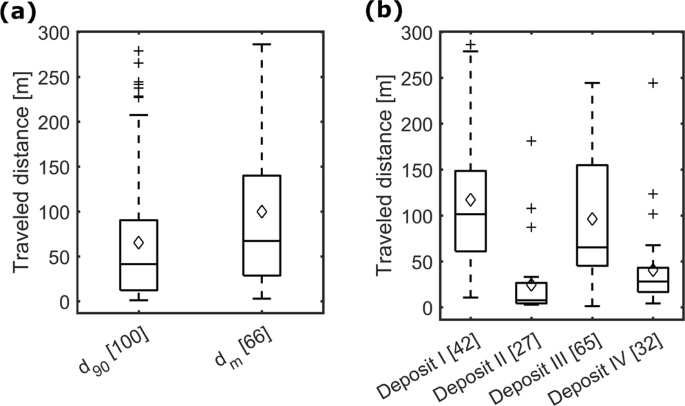 traveled distances of the rfid pit tagged sediments which were detected  with the mobile antenna after the flood event sorted by (a) size and by (b)  deposit