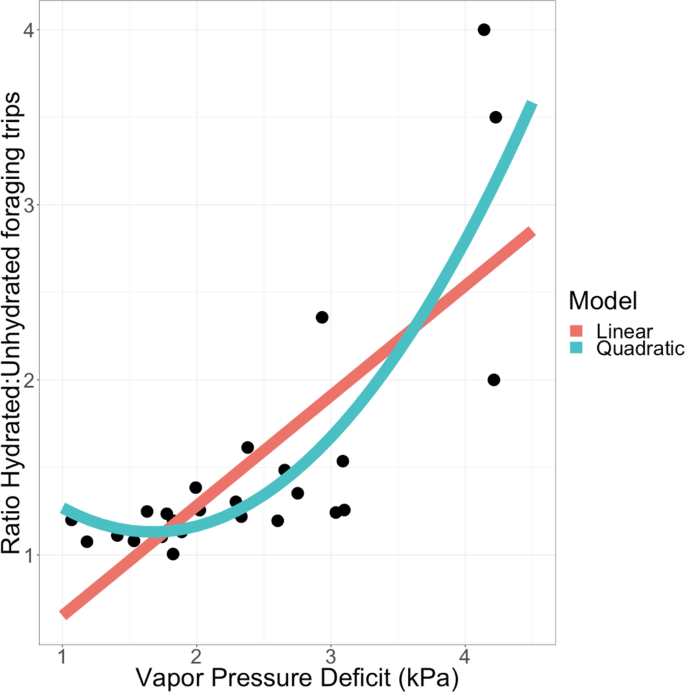 The physiology of forager hydration and variation among