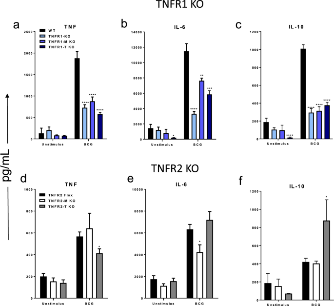 Myeloid cell TNFR1 signaling dependent liver injury and