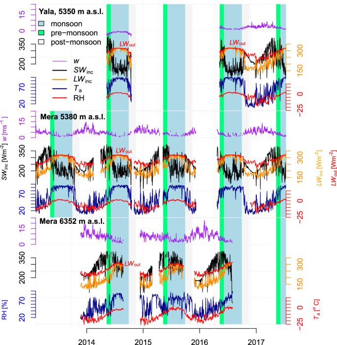 Glacier ablation and temperature indexed melt models in the Nepalese