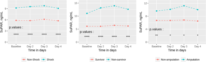 SuPAR correlates with mortality and clinical severity in
