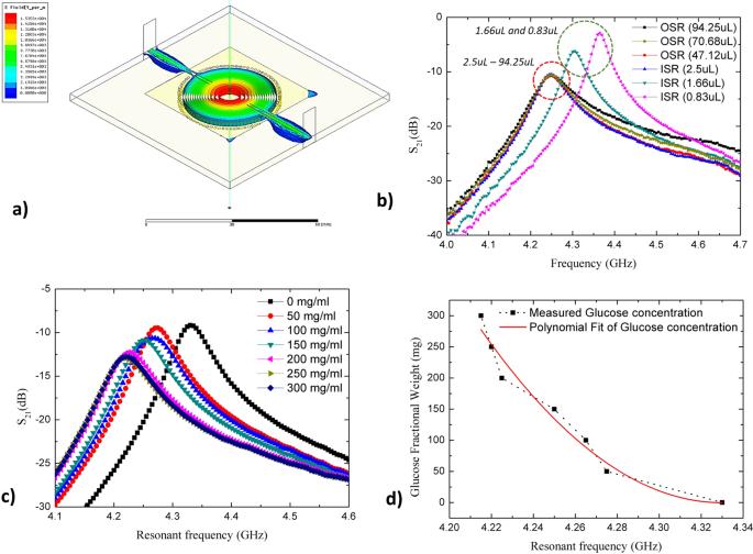 Real Time Microwave Biochemical Sensor Based on Circular SIW