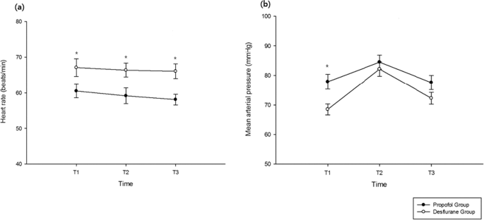 Effects Of Propofol On The Inflammatory Response During Robot