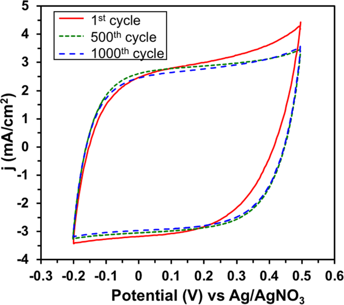 Simultaneous Electrochemical Deposition of Cobalt Complex