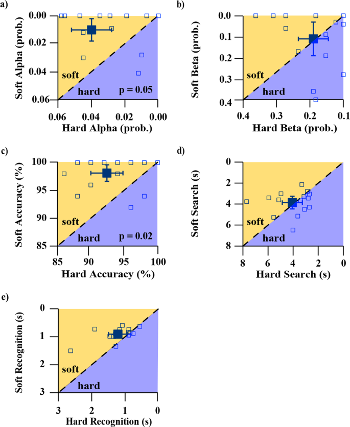 Using sensory discrimination in a foraging-style task to evaluate