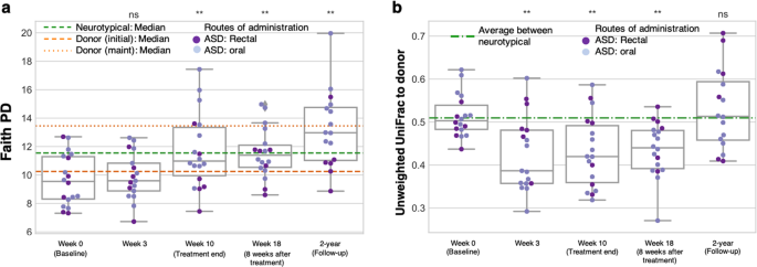 Long-term benefit of Microbiota Transfer Therapy on autism