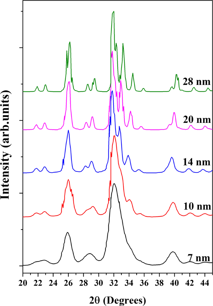 Effect of the Nano Crystal Size on the X-ray Diffraction