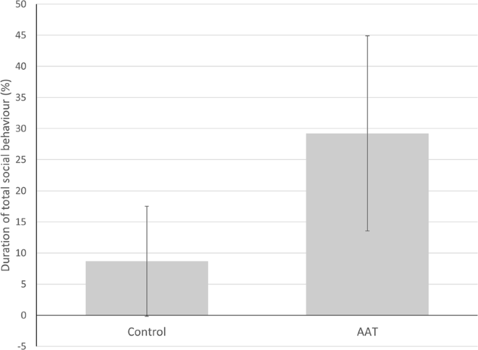 Effects of animal-assisted therapy on social behaviour in