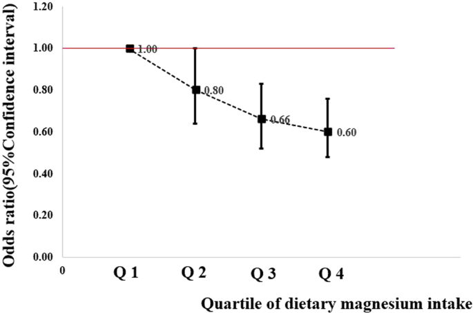 Direct And Indirect Associations Between Dietary Magnesium Intake And Breast Cancer Risk Scientific Reports