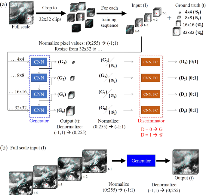 Prediction of a typhoon track using a generative adversarial network