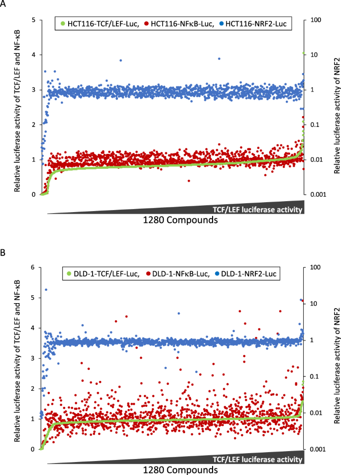Novel screening system revealed that intracellular cholesterol