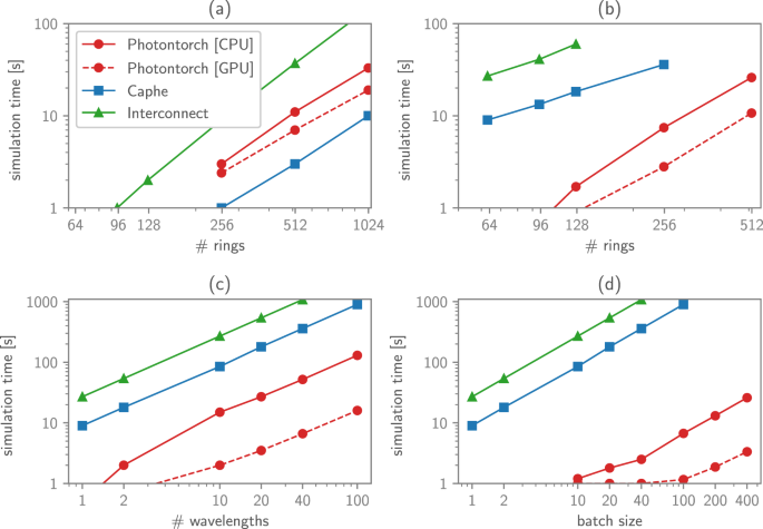 Highly parallel simulation and optimization of photonic