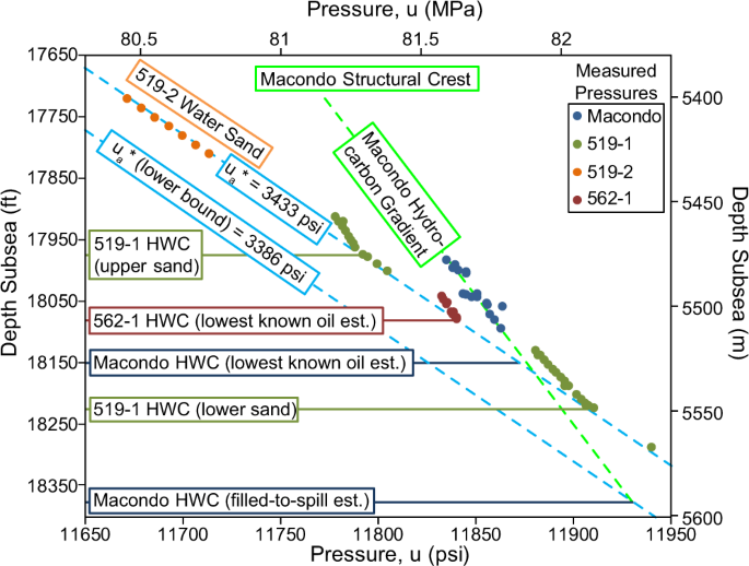 pressure vs  depth of m56 mdt measurements from four wells  water-phase  pressures for the macondo and galapagos structures are shown as blue dashed  lines