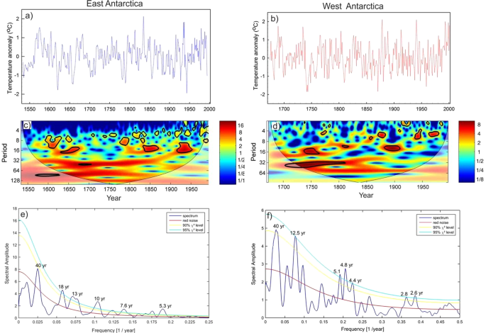 Increased influence of ENSO on Antarctic temperature since