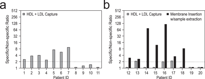 Direct detection of bacteremia by exploiting host-pathogen