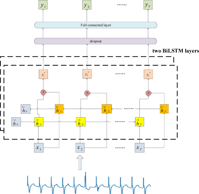 Electrocardiogram generation with a bidirectional LSTM-CNN