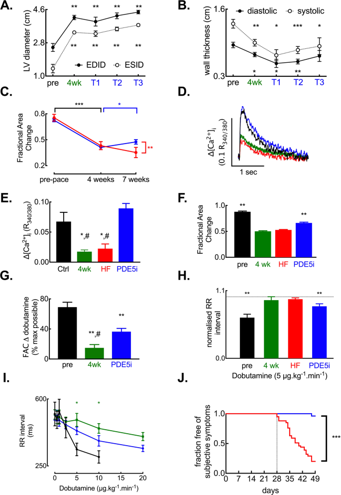 Phosphodiesterase 5 inhibition improves contractile function and