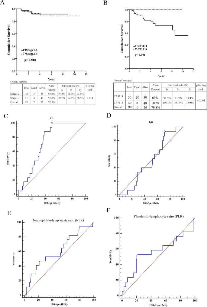 Low Serum C3 Level High Neutrophil Lymphocyte Ratio And High Platelet Lymphocyte Ratio All Predicted Poor Long Term Renal Survivals In Biopsy Confirmed Idiopathic Membranous Nephropathy Scientific Reports