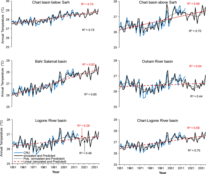 Analysis of climate variability, trends, and prediction in the most