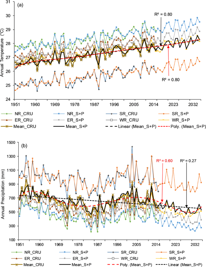 Analysis of climate variability, trends, and prediction in