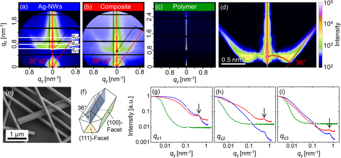 Functional Printing of Conductive Silver-Nanowire