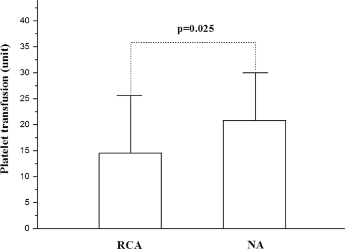 A mode of CVVH with regional citrate anticoagulation compared to no