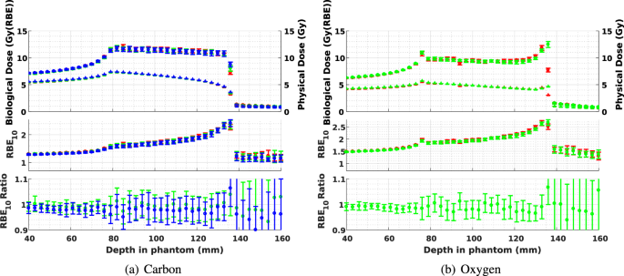 Monte Carlo investigation of the characteristics of radioactive