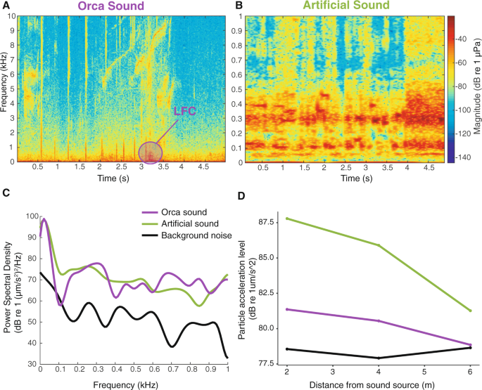 The effect of underwater sounds on shark behaviour