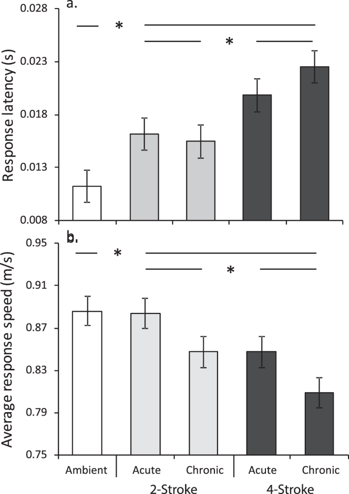 Effects of boat noise on fish fast-start escape response depend on
