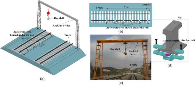 Monitoring and early warning method for a rockfall along railways