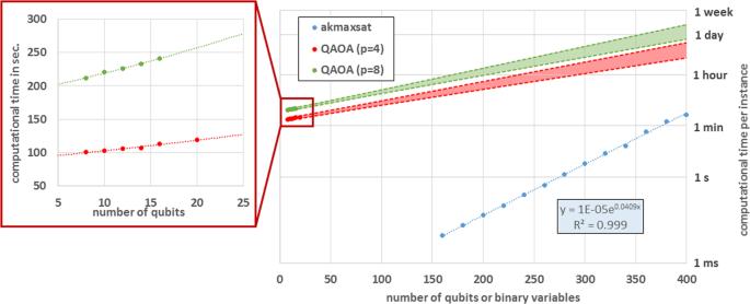 QAOA for Max-Cut requires hundreds of qubits for quantum
