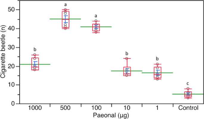 Innate positive chemotaxis to paeonal from highly attractive