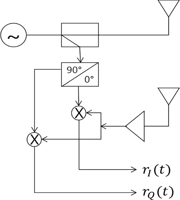 Quadrature Frequency-Group Radar and its center estimation