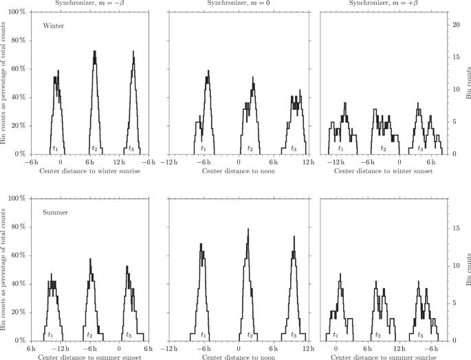 Seasonal synchronization of sleep timing in industrial and