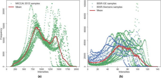 Supervised Domain Adaptation for Automatic Sub-cortical Brain Structur