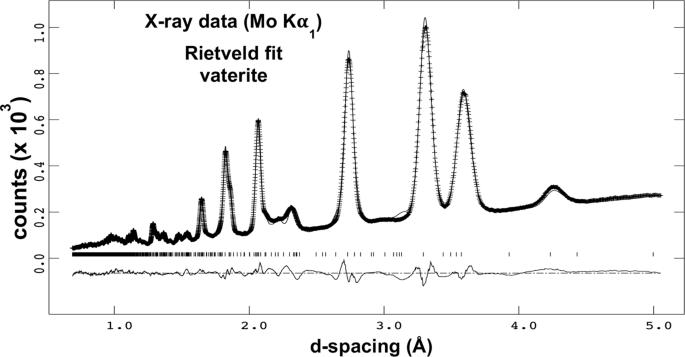 Texture Analysis of Polycrystalline Vaterite Spherulites from Lake