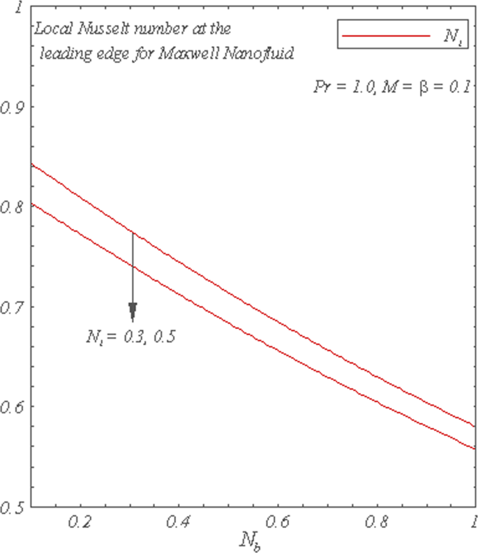 MHD flow of Maxwell fluid with nanomaterials due to an
