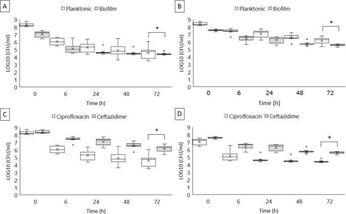 Exposure To Antimicrobials During >> Salmonella Enterica Persister Cells Form Unstable Small