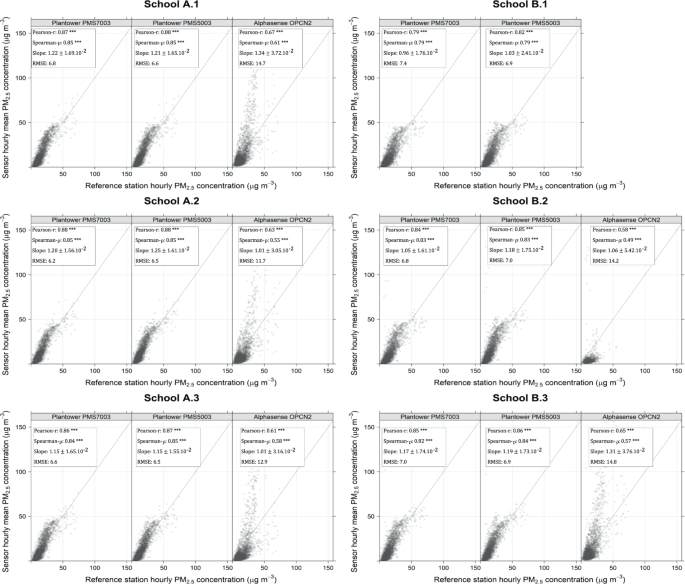Long-term field comparison of multiple low-cost particulate matter
