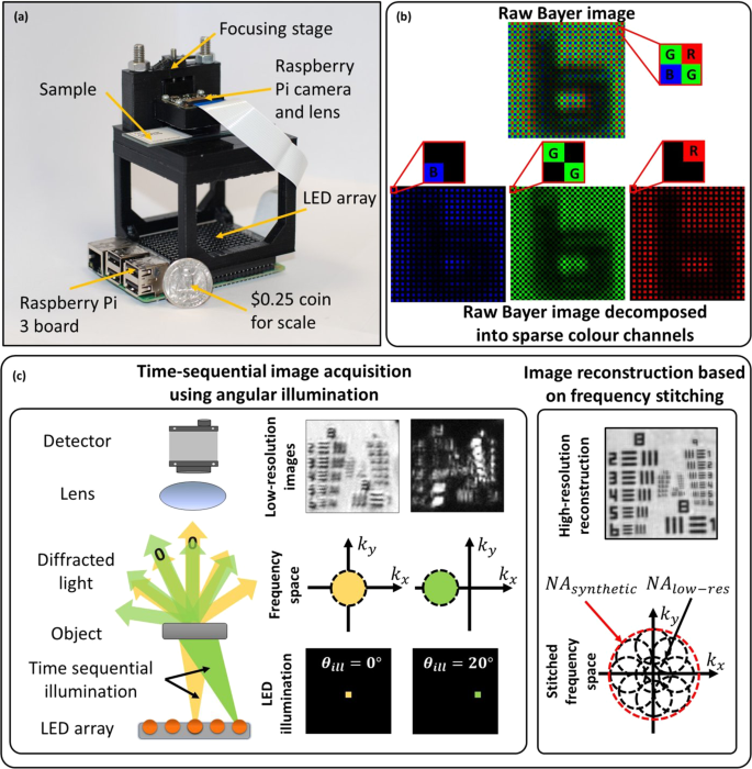 Low-cost, sub-micron resolution, wide-field computational microscopy